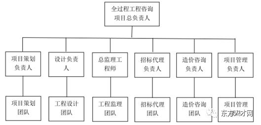 全过程咨询政策文件资料下载-全过程工程咨询政策文件(十二)