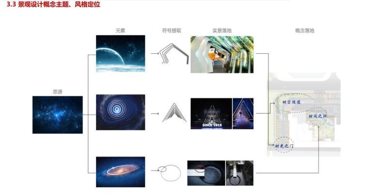 景观设计概念主题、风格定位