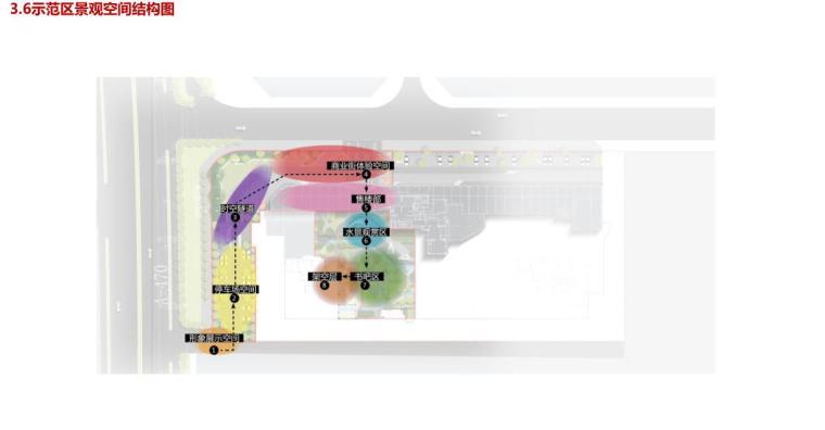示范区景观空间结构图