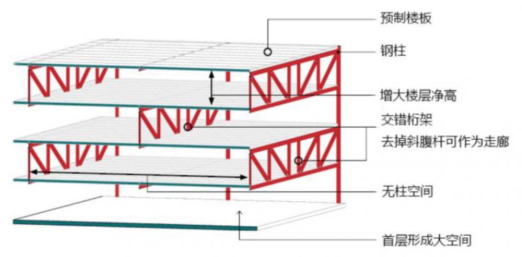 11种主流装配式建筑结构体系参数详解_7