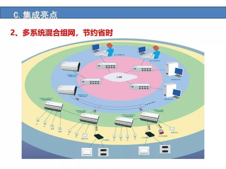 某城市综合体智能化弱电系统设计方案[完整]_36