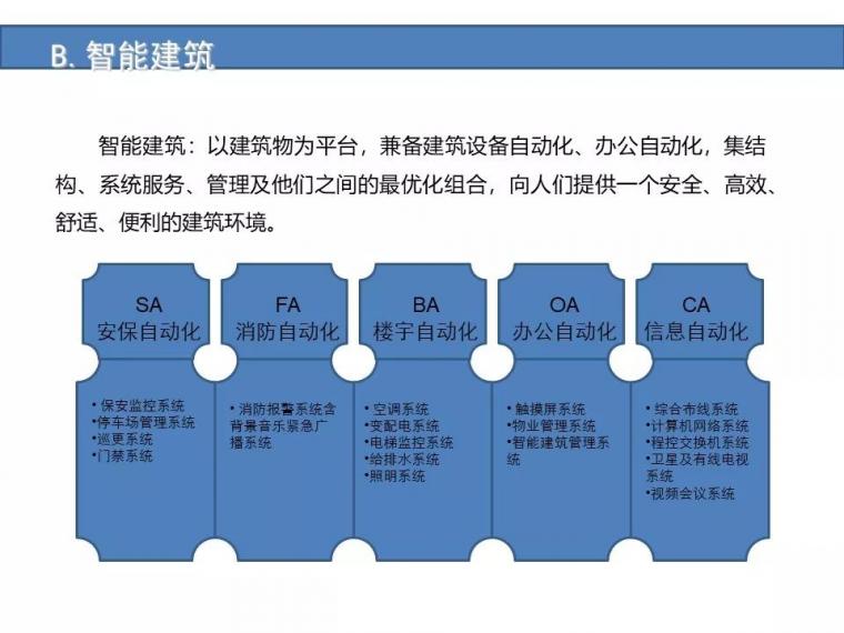 某城市综合体智能化弱电系统设计方案[完整]_8