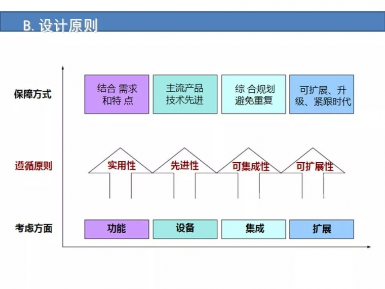 某城市综合体智能化弱电系统设计方案[完整]_9