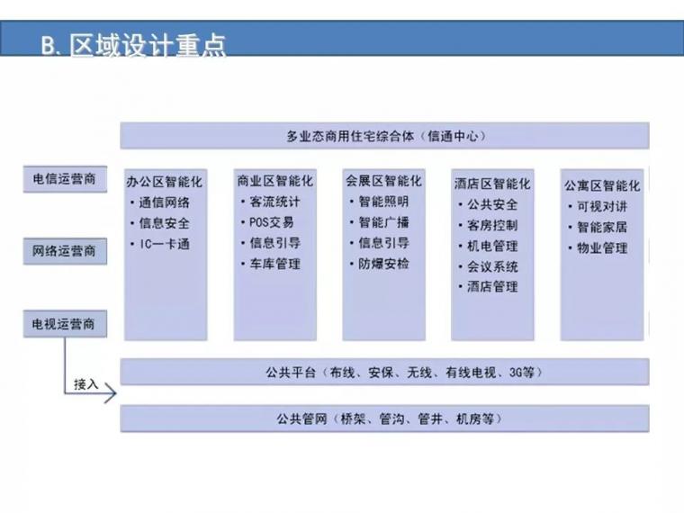 某城市综合体智能化弱电系统设计方案[完整]_12