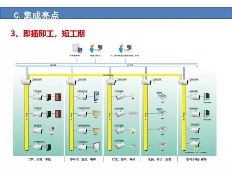 某城市综合体智能化弱电系统设计方案[完整]_37