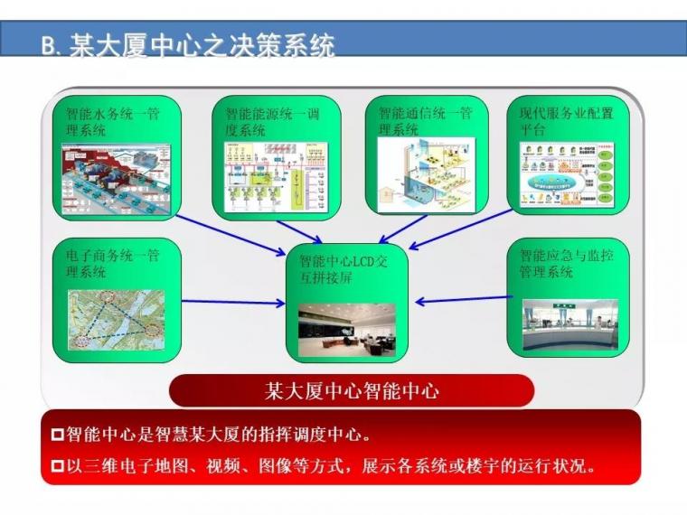 某城市综合体智能化弱电系统设计方案[完整]_18