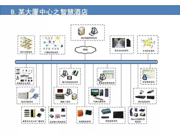 某城市综合体智能化弱电系统设计方案[完整]_23