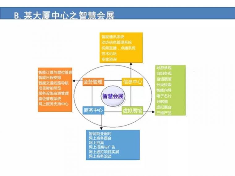 某城市综合体智能化弱电系统设计方案[完整]_24