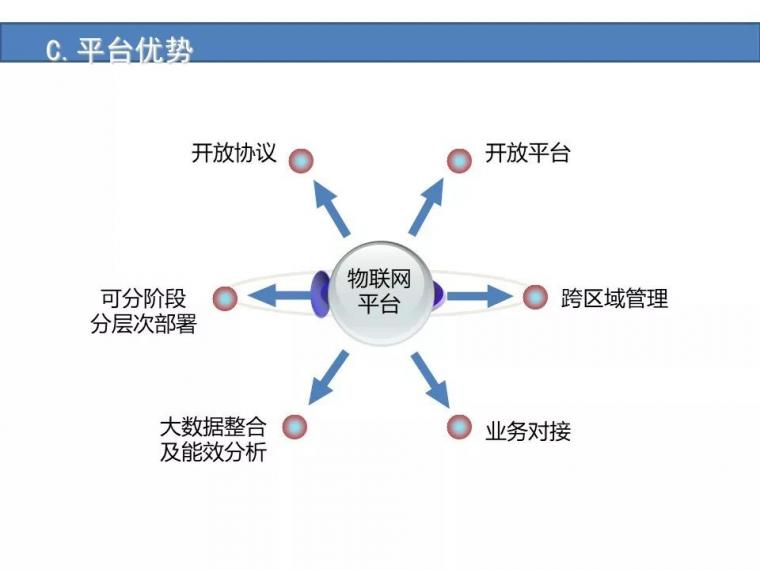 某城市综合体智能化弱电系统设计方案[完整]_30