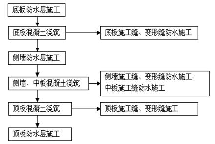 涂装技术交底资料下载-地铁结构防水分项工程质量技术交底