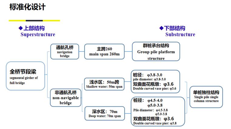 [浙江]桥梁快速施工技术培训讲义2020-标准化设计