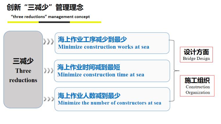 [浙江]桥梁快速施工技术培训讲义2020-创新管理理念
