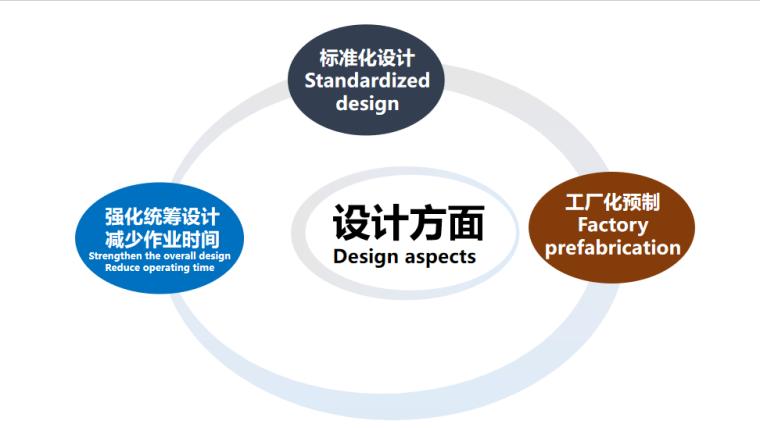 [浙江]桥梁快速施工技术培训讲义2020-桥梁设计