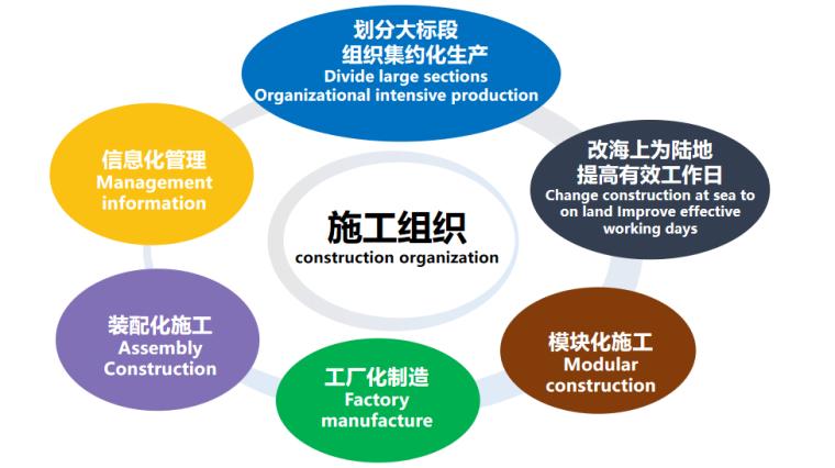 [浙江]桥梁快速施工技术培训讲义2020-施工组织介绍