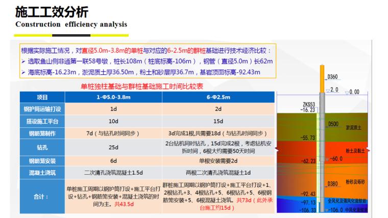 [浙江]桥梁快速施工技术培训讲义2020-施工工效分析