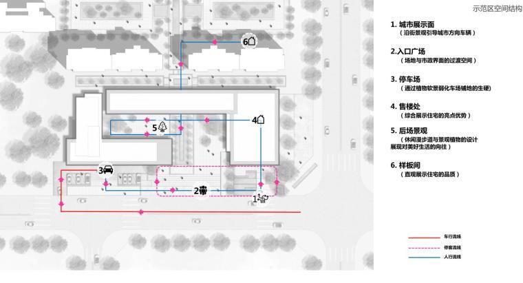 示范区空间结构一