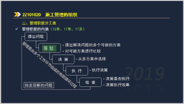 2019年二建施工管理考试基础精讲第一章-管理职能分工表