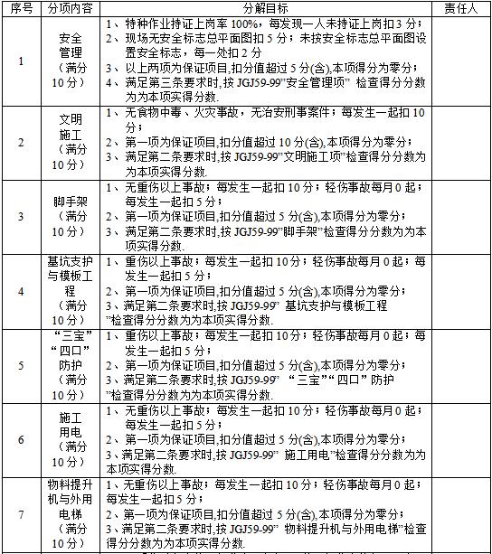 20套建筑工程安全施工组织设计-安全评定标准