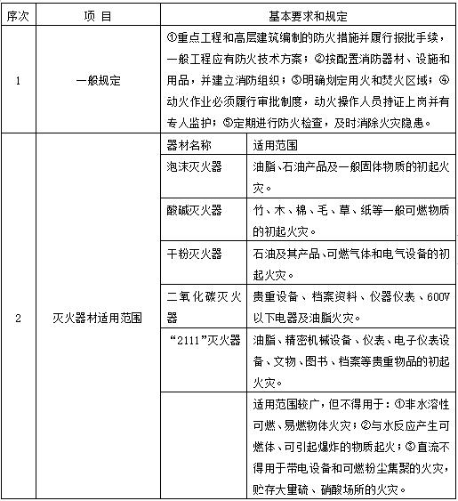 20套建筑工程安全施工组织设计-工地消防的基本要求和规定