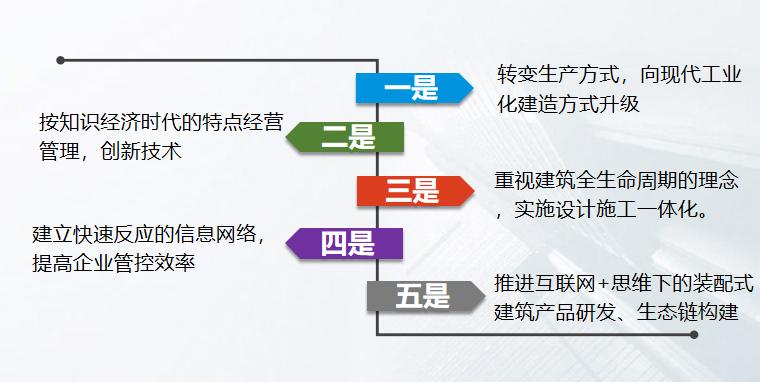 02 建筑产业现代化概述