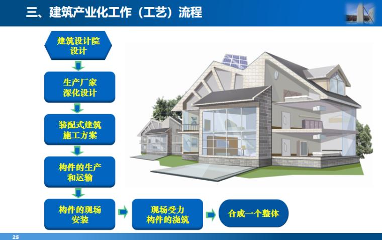08 建筑产业化工作(工艺)流程