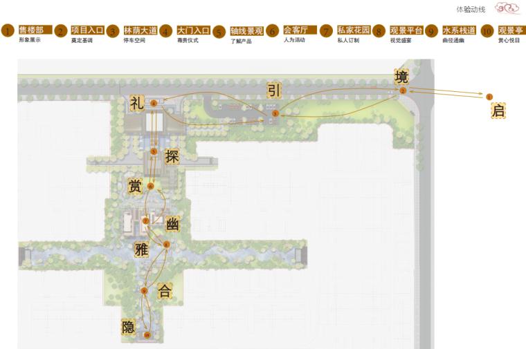 [重庆]新中式风格书院概念示范区景观方案-体验动线