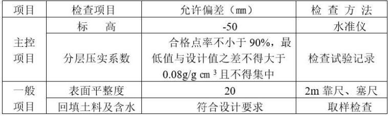 土方回填工程质量检验标准