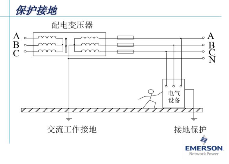 医用气体机房设计资料下载-通信机房电源防雷接地培训74页
