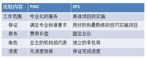 10种工程总承包与工程项目管理方式_7