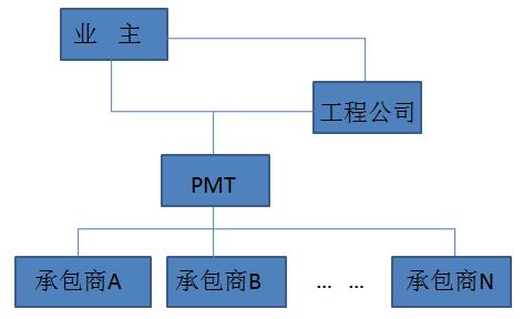 10种工程总承包与工程项目管理方式_8