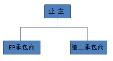 10种工程总承包与工程项目管理方式_9