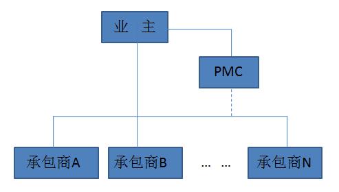 10种工程总承包与工程项目管理方式_6