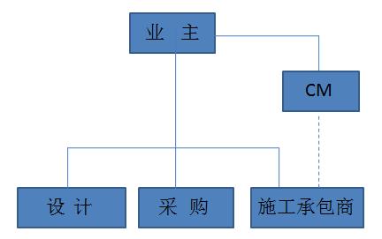 10种工程总承包与工程项目管理方式_10
