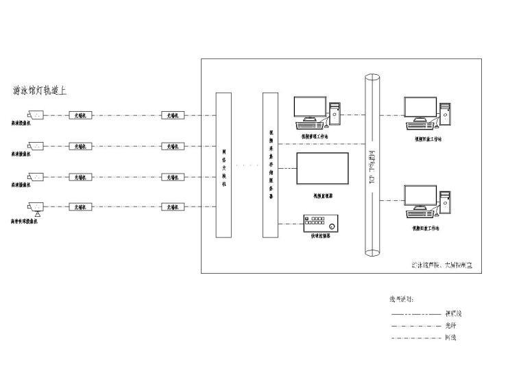 十套精品弱电智能化专项图纸合集-[苏州]大型游泳馆弱电施工图(含多种系统)-7现场影像采集及回放系统图