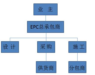 10种工程总承包与工程项目管理方式_1