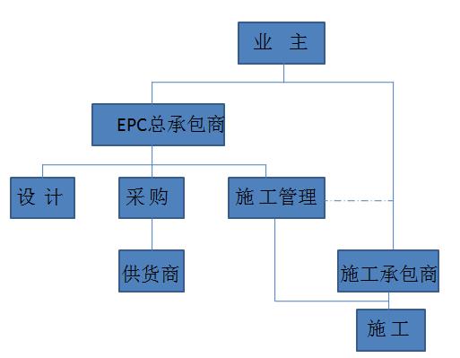 10种工程总承包与工程项目管理方式_3