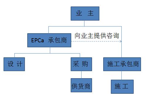 10种工程总承包与工程项目管理方式_5