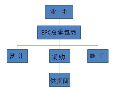 10种工程总承包与工程项目管理方式_2