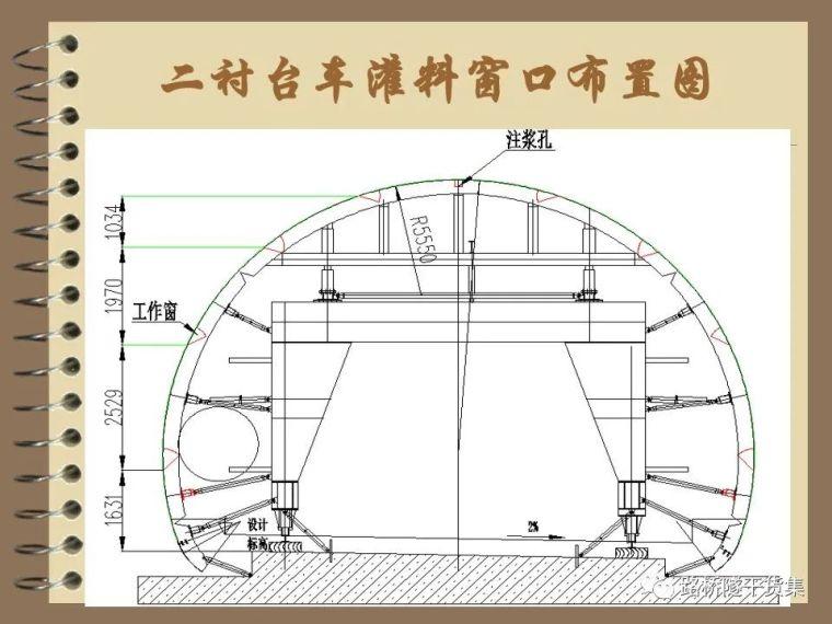 收藏!隧道工程标准化施工质量过程控制_73