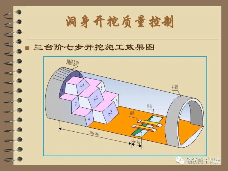 收藏!隧道工程标准化施工质量过程控制_8