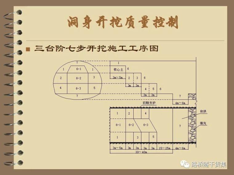 收藏!隧道工程标准化施工质量过程控制_7