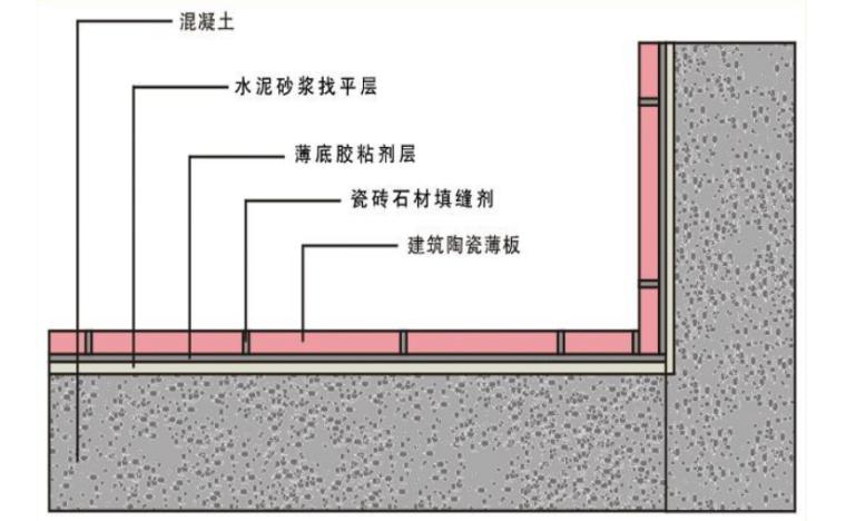 室内外墙地面陶瓷薄板施工方案-02 医院室内墙面陶瓷薄板饰面工程薄法施工分层图
