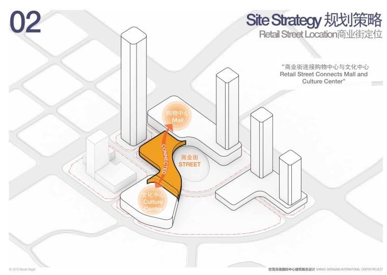 [广东]国际中心超级住宅+办公建筑方案-商业街定位