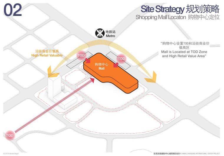 [广东]国际中心超级住宅+办公建筑方案-购物中心定位