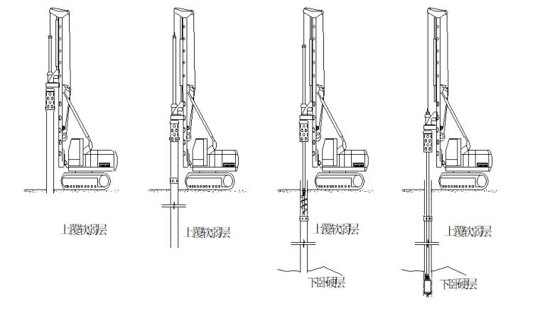 高层住宅楼钻孔桩桩基础工程施工组织设计-03 工艺流程