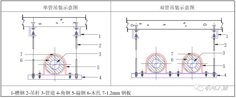 空调水管预制与支吊架安装方法_9