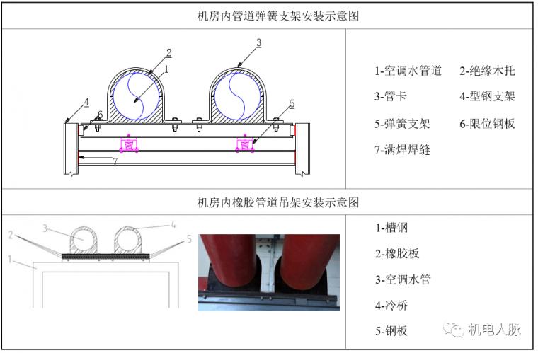 空调水管预制与支吊架安装方法_11