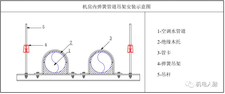 空调水管预制与支吊架安装方法_12