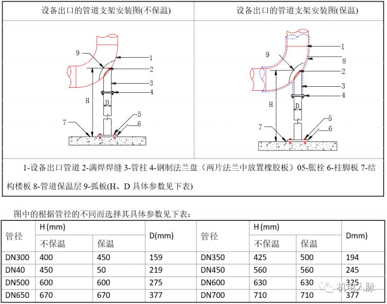 空调水管预制与支吊架安装方法_13