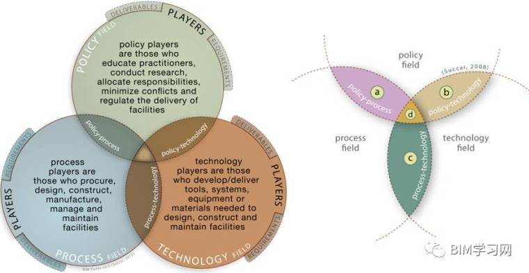 BIM联动三领域、三类玩家与三个层次_2